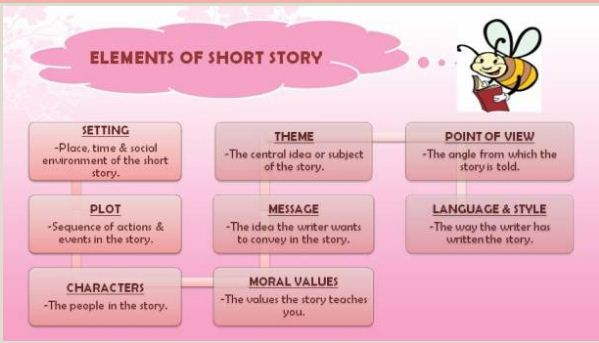 They Are True Masters At Combining The Five Key Elements That Go Into Every Great Short Story Character Setting Conflict Plot And Theme
